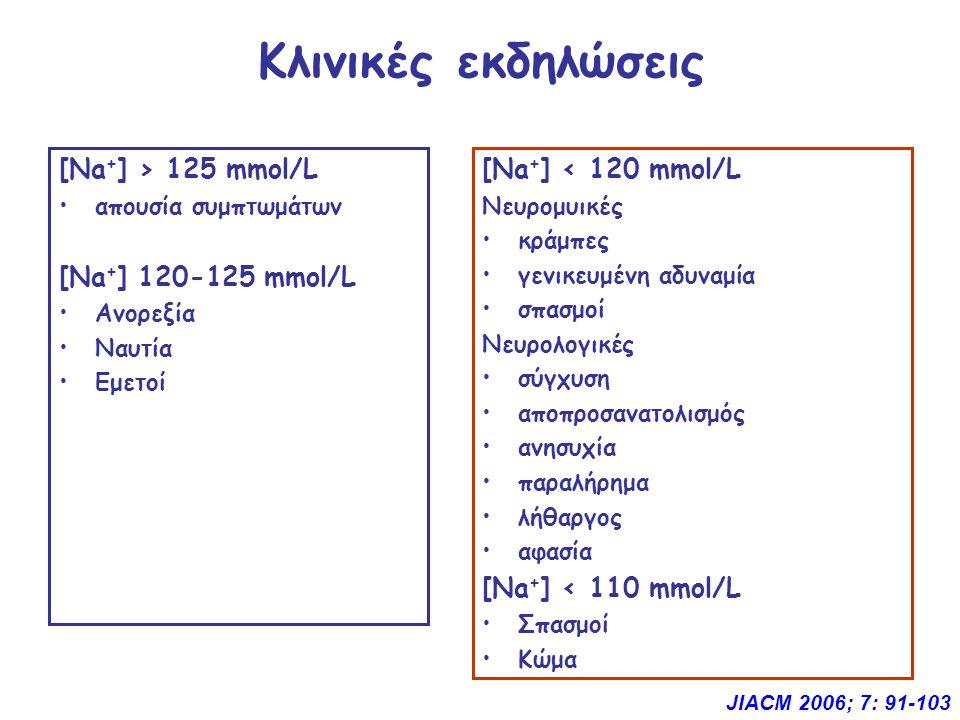 Κλινικές εκδηλώσεις [Νa+] > 125 mmol/L [Νa+] 120-125 mmol/L